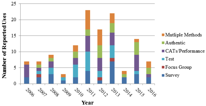 Figure 1. Ratios of Methods Used by Year bar chart