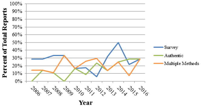 Figure 2. Percent Methods Used by Year