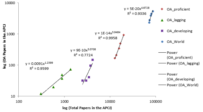 Figure 4. The Power Correlation between Annual OA and Total Papers for the World and the Scientifically Proficient, Developing and Lagging Blocks