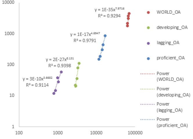 Figure 7. The Power Correlation between Annual OA and Total Papers for the Scientific Blocks (for Corresponding Authors)