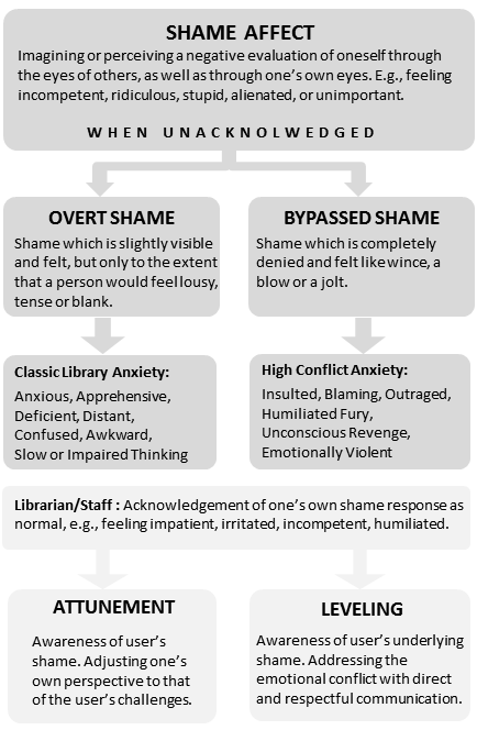 Figure 1. Concepts Used in Analysis including Shame Affect, Overt Shame, Bypassed Shame, Anxiety, etc.