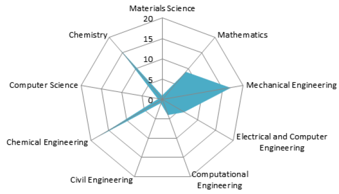 Figure 5. Faculty Collaboration: Aerospace Engineering