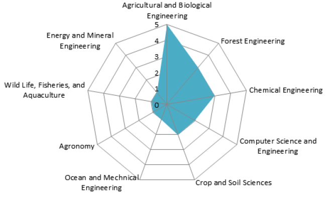 Figure 8. Faculty Collaboration: Civil and Environmental Engineering