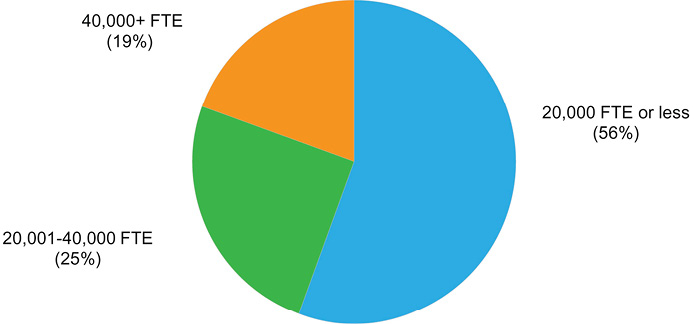 Figure 1. Librarians' Institutional Affiliation by Full-Time Student Enrollment pie chart