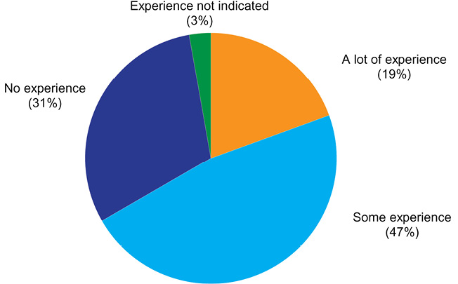 Figure 3. Librarians' RDM Experience, pie chart