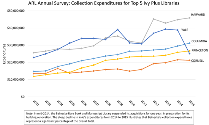 Figure 1. Collection expenditures for Top 5 Ivy Plus Libraries bar graph