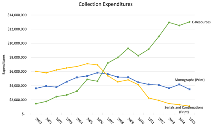Figure 2. Yale University Library: Collection Expenditures bar graph