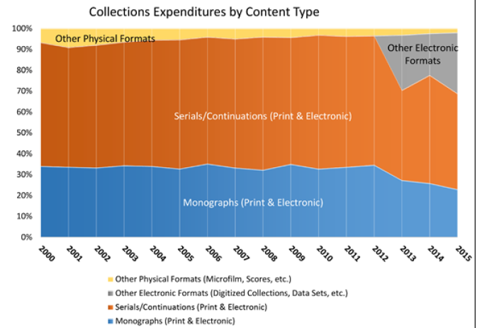Figure 3. Yale University Library: Collection Expenditures by Content Type
