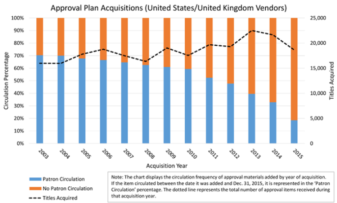 Figure 4. Yale University Library: Approval Plan Acquisitions (United States/United Kingdom Vendors) bar graph