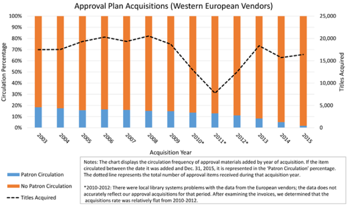 Figure 5. Yale University Library: Approval Plan Acquisitions (Western European Vendors) bar graph