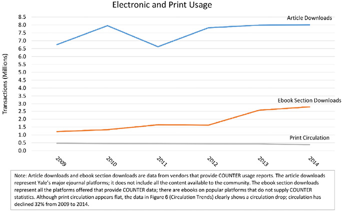 Figure 7. Yale University Library: Electronic and Print Usage line graph
