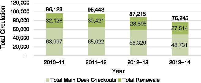 FIugre 1. Circulation bar graph