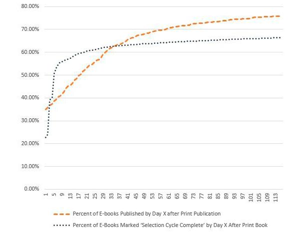 Figure 1. Publication Delays vs. Selection Cycle line graph