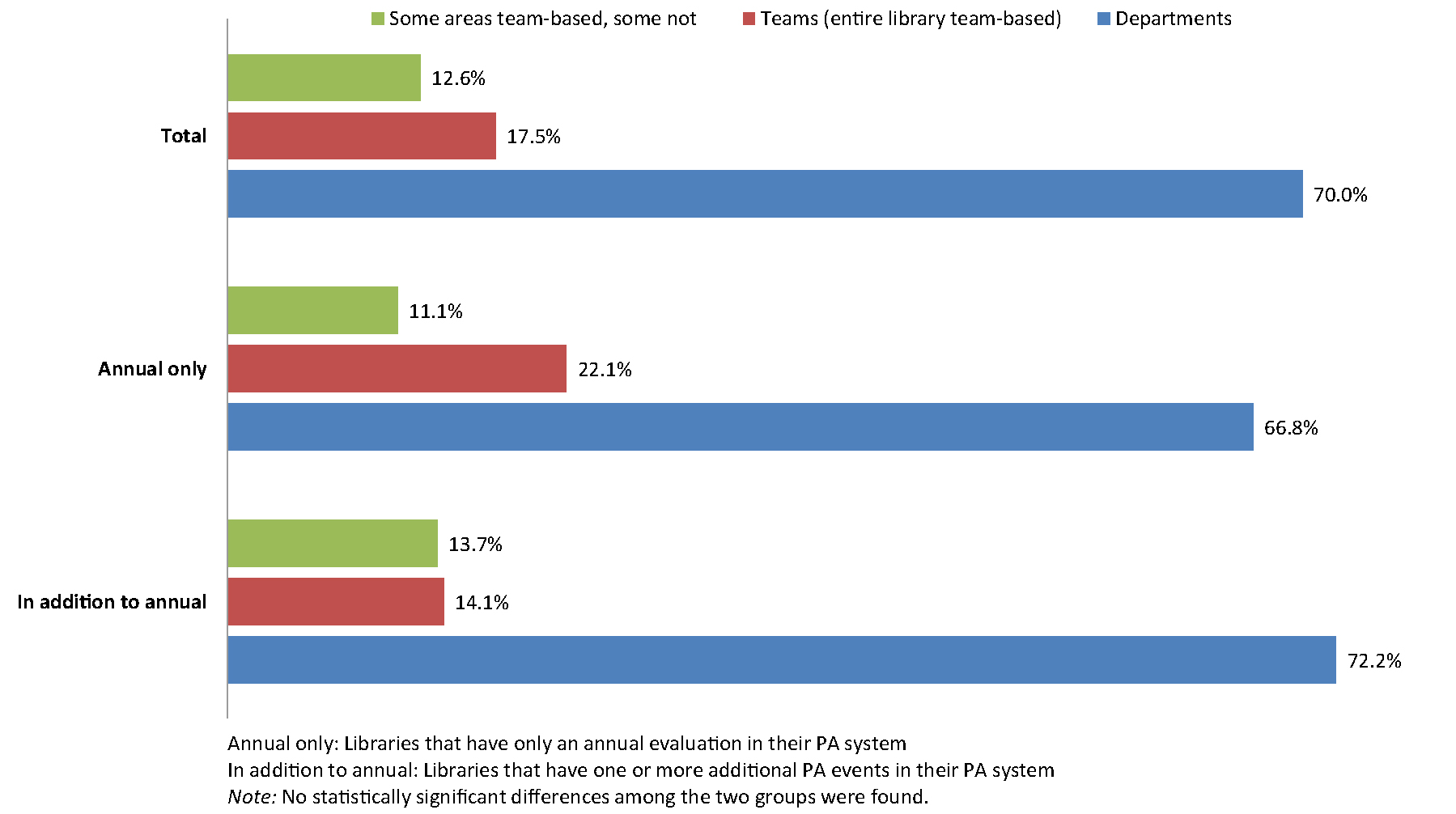 """Figure 1. Bar graph of """"What is the Overall Personnel Structure of Your Library? (n = 554)"""""""