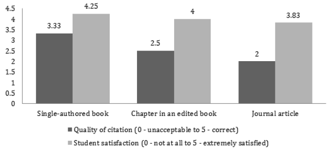 Figure 4. Average Scores and Satisfaction Levels of RTA Citations bar graph