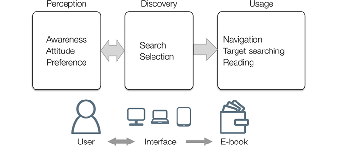Assessing the user experience of e books in academic libraries a conceptual framework of e book user experience zhang and niu 2015 fandeluxe Image collections