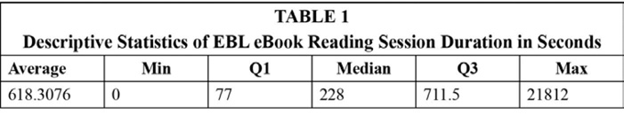 Table1: Descriptive Statistics of EBL eBook Reading Session Duration in Seconds