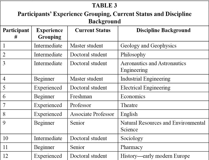 Table 3: Participants' Experience Grouping, Current Status and Discipline Background