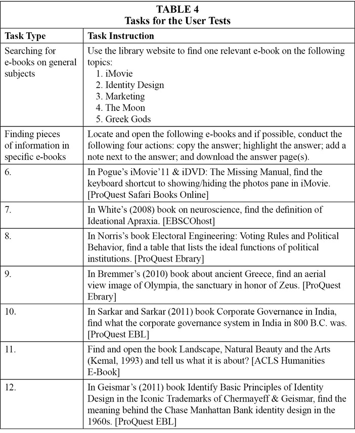 Assessing the user experience of e books in academic libraries table 4 tasks for the user tests fandeluxe Gallery