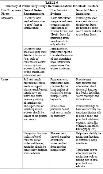 Assessing the user experience of e books in academic libraries table 6a summary of preliminary design recommendations for ebook interface fandeluxe Image collections