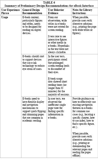 Table 6c: Summary of Preliminary Design Recommendations for eBook Interface