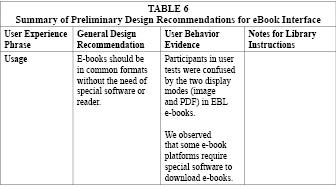 Table 6d: Summary of Preliminary Design Recommendations for eBook Interface