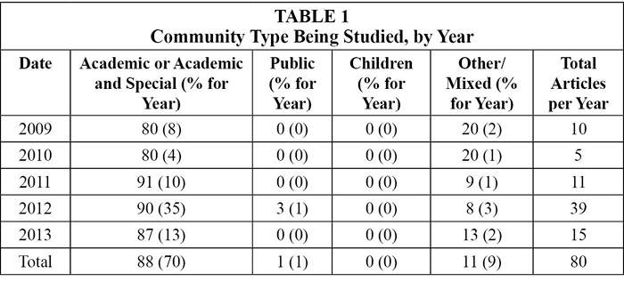 Table 1: Community Type Being Studied, by Year