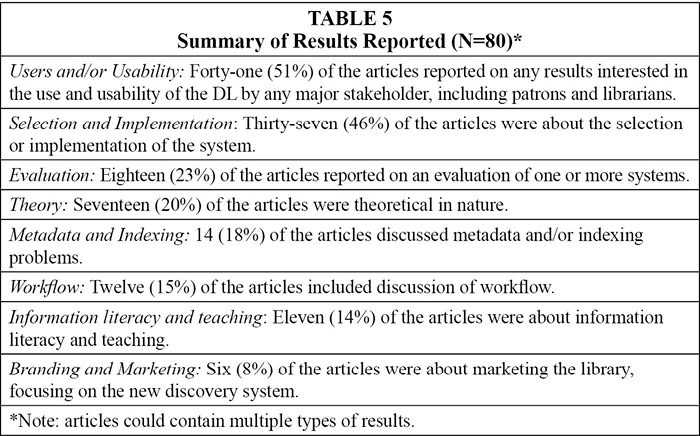 Table 5: Summary of Results Reported (N=80)*