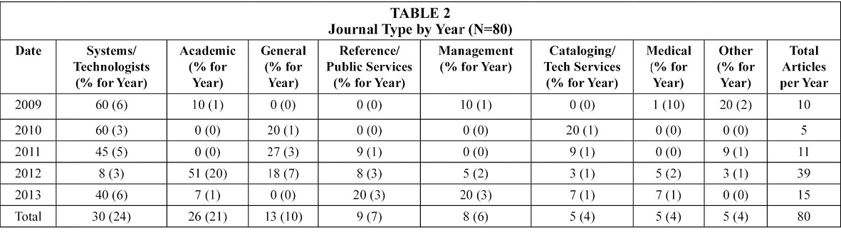 Table 2: Journal Type by Year (N=80)