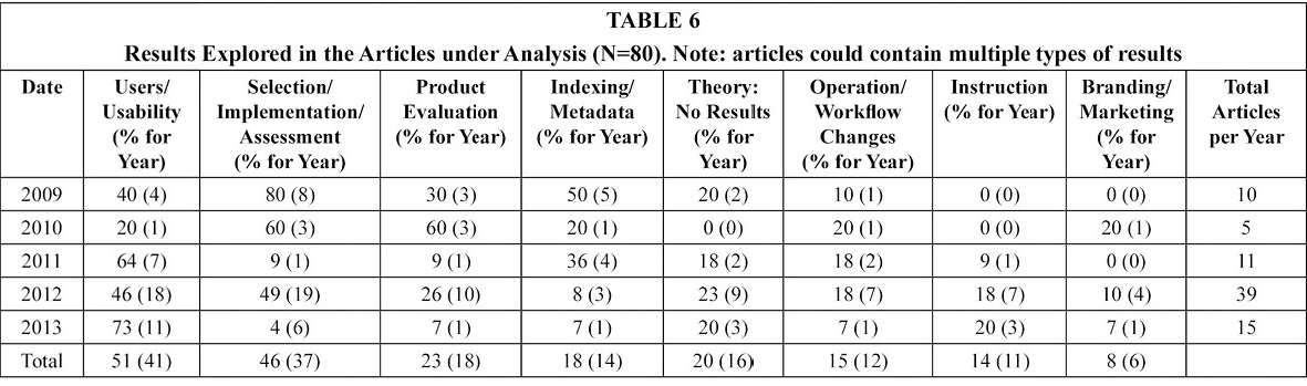 Table 6: Results Explored in the Articles under Analysis (N=80). Note: articles could contain multiple types of results