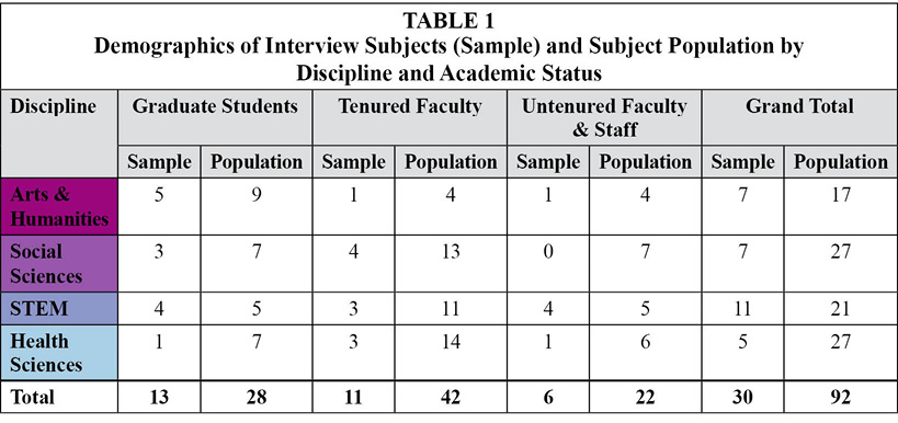 Table 1: Demographics of Interview Subjects (Sample) and Subject Population by 