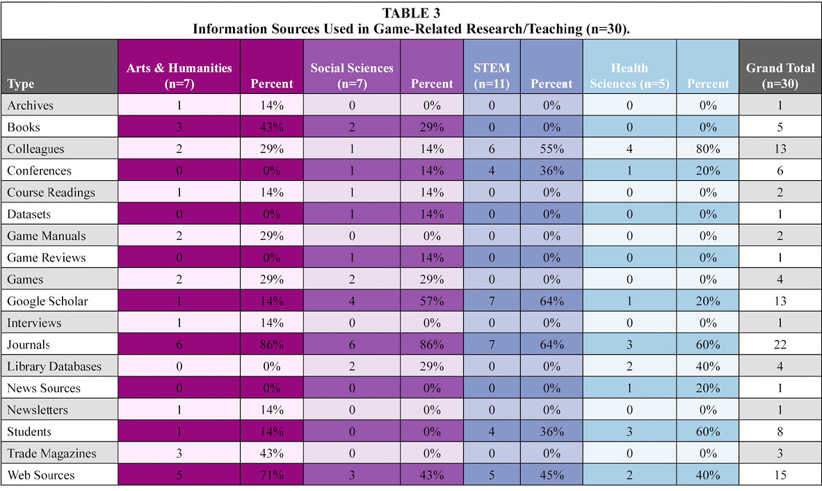 Table 3: Information Sources Used in Game-Related Research/Teaching (n=30).