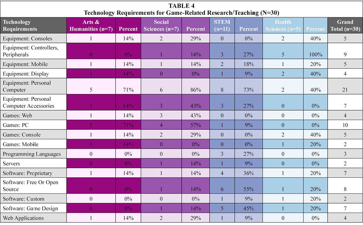Table 4: Technology Requirements for Game-Related Research/Teaching (N=30)