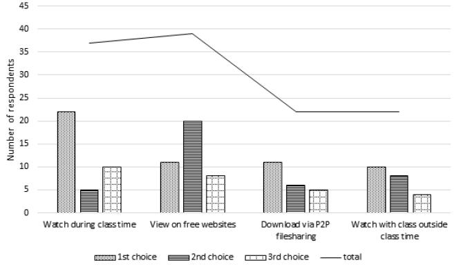 Figure 1. Students' Access Preferences graphs