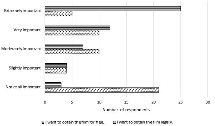 Figure 2. Importance of Factors: Free versus Legal bar chart