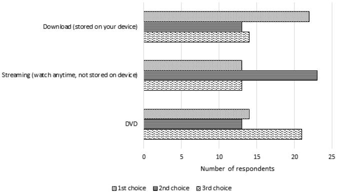 Figure 4. Students' Format Preferences bar chart