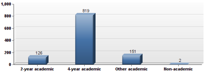 Bar graph of type of institutions worked with 4-year academic being largest