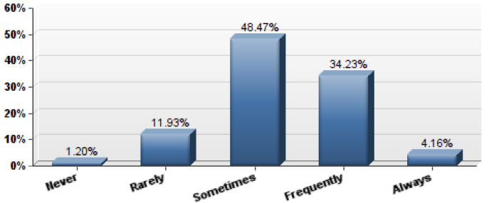 Bar graph showing frequency of feeling overwhelmed with Sometimes being 48% of respondents and Never being 1.2%
