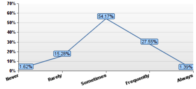 Line graph showing how often respondents who work less than 40 hours a week felt overwhelmed in last 6 months with 54% saying Sometimes and only 1.4% saying Always