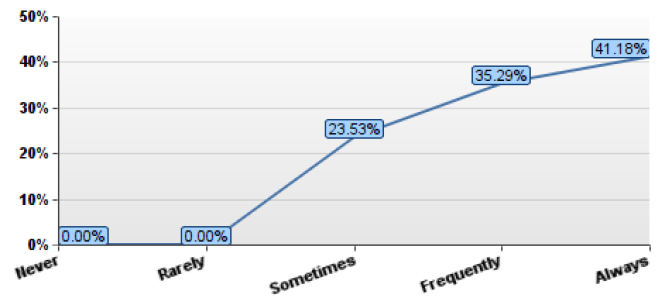 Line graph showing how often respondents who work over 60 hours per week felt overwhelmed with Always and Frequently accounting for more than 75% of respondents.