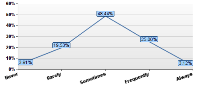 Line graph showing how often male respondents felt overwhelmed in last 6 months with 40% saying Sometimes