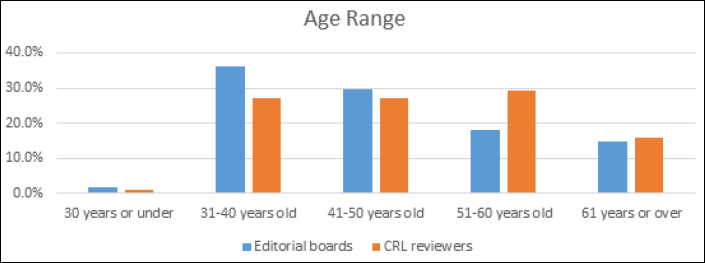 Bar graph showing Age Range of C&RL Reviewers