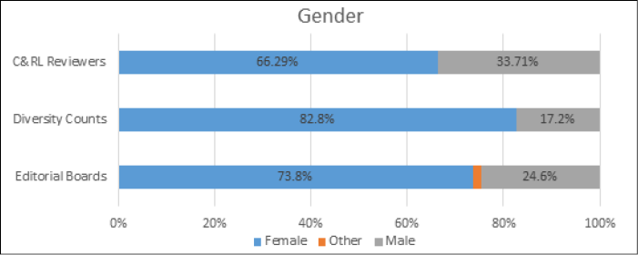 Bar graph showing Gender of C&RL Reviewers