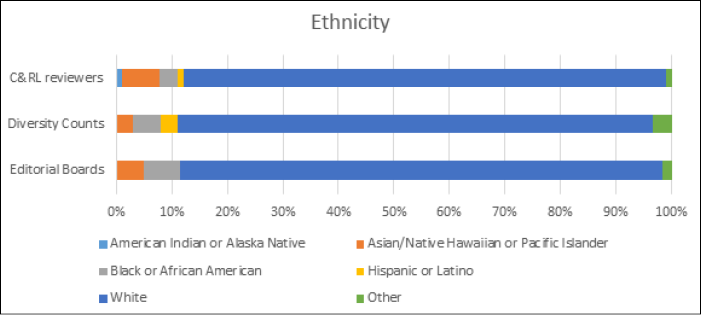 Bar graph showing Ethnicity of C&RL Reviewers
