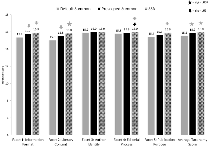 Figure 1. Taxonomy Scores for Each Tool Bar graph