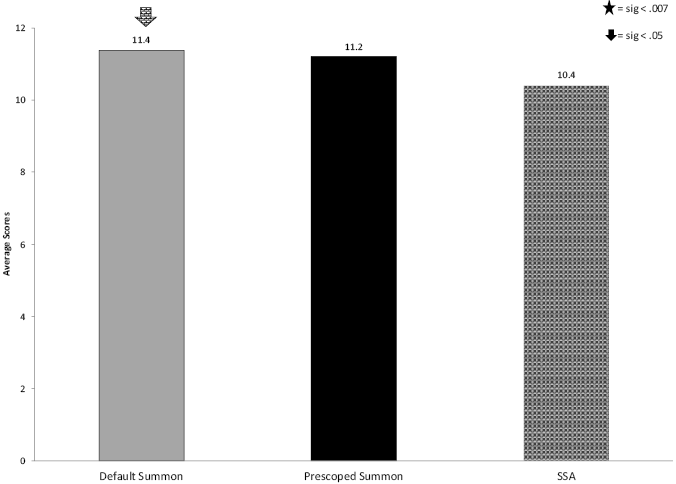 Figure 2. Relevance for Each Tool bar graph