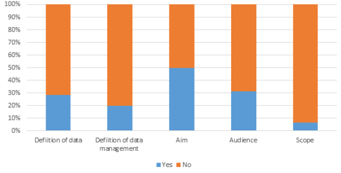 Figure 2. Basic Information Provided bar graph