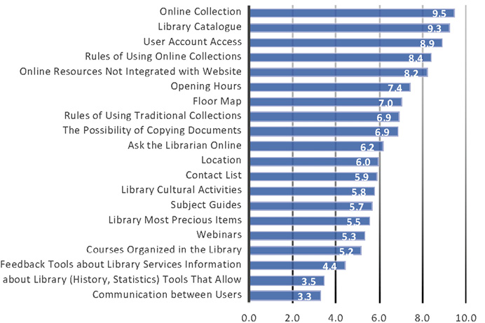 Figure 1.  Bar Graph of Elements of Academic Library Websites Perceived as Crucial or Important by the Scholars with Regard to Their Information Need