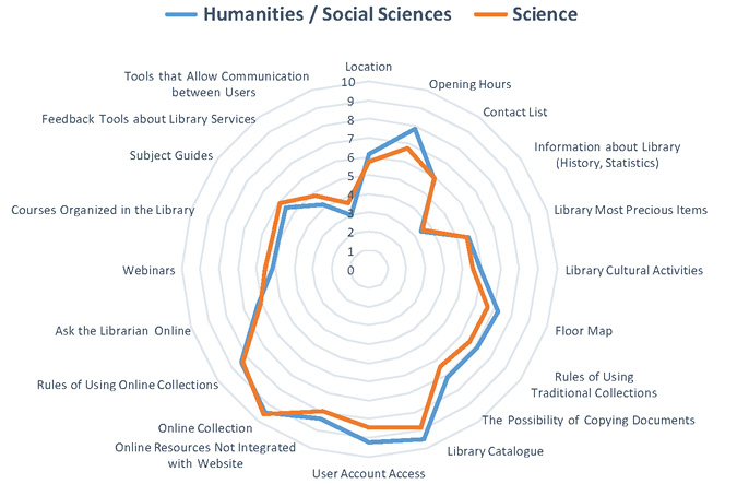 Figure 3. Perceptions Of Academic Library Websites: Potential Differences between the Scientists and the Social/Humanities Researchers