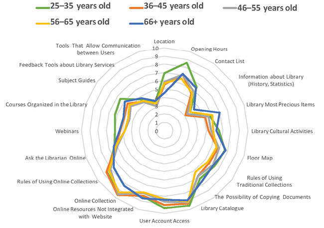 Figure 4. Perceptions of Academic Library Websites: Potential Differences Related to the Age of the Scholars